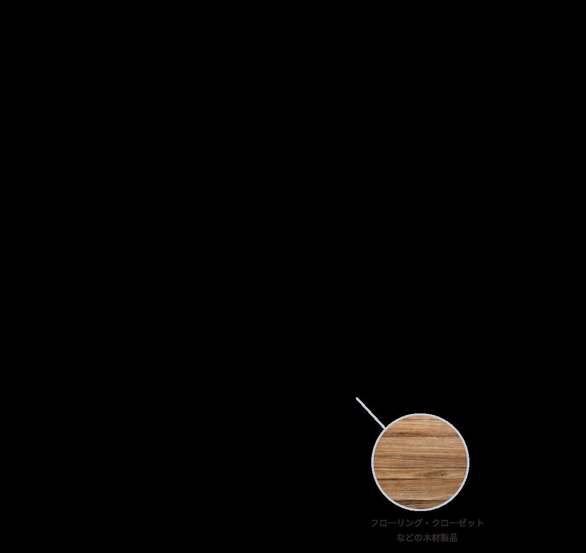 フローリング・クローゼットなどの木材製品