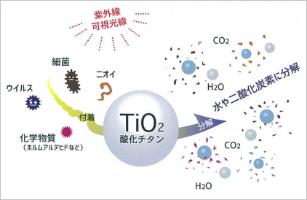 ハルトコーティング Type F とは、酸化チタン(光触媒)を主成分とした液剤です。